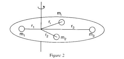 dynamics of paricles and rigid bodies solutions manual